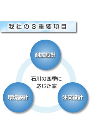 :notitle:我社の3重要項目