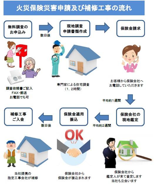 火災(地震)保険災害申請支援サービスの流れ