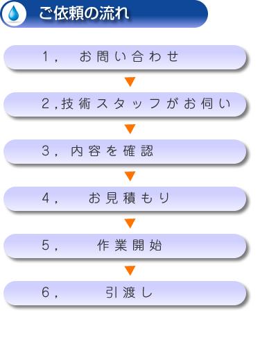 :notitle:柳田設備工業へのご依頼の流れ