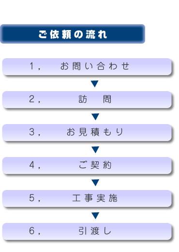 :notitle:菅原瓦工業へのご依頼の流れ
