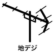 地デジ:UHFアンテナ