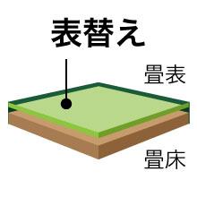 畳の張替え【6畳(10平米)表替え 中国産量販畳】 おすすめプラン_3