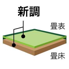 新調畳 ハイグレード 8帖_3